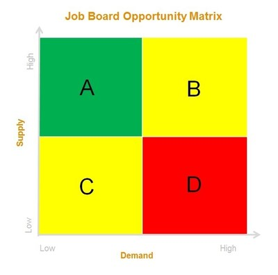 Job Board Opportunity Matrix (PRNewsFoto/The Career Mastery)