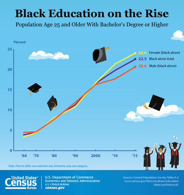 This graphic looks at the steady rise of educational attainment of the black population since 1964 in commemoration of National African-American History Month. Data from the U.S. Census Bureau's Current Population Survey shows the black population ages 25 and older with a bachelor's degree or higher in 2015 was 22.5 percent, with females at 24.0 percent and males at 20.6 percent.