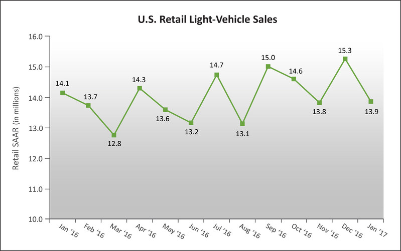 U.S. Retail SAAR--January 2016 to January 2017 (in millions of units)