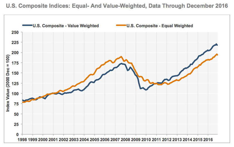 U.S. Composite Indices: Equal- And Value-Weighted (Data Through December 2016)