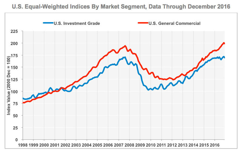 U.S. Equal-Weighted Indices By Market Segment (Data Through December 2016)