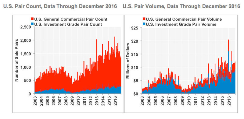 U.S. Pair Count and U.S. Pair Volume (Data Through December 2016)