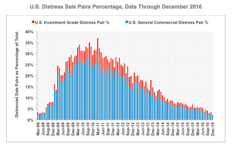 U.S. Distress Sale Pairs Percentage (Data Through December 2016)