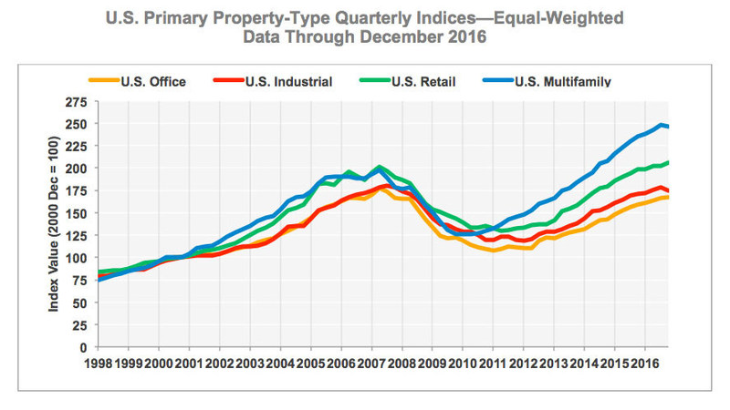 U.S. Primary Property-Type Quarterly Indices—Equal-Weighted  (Data Through December 2016)