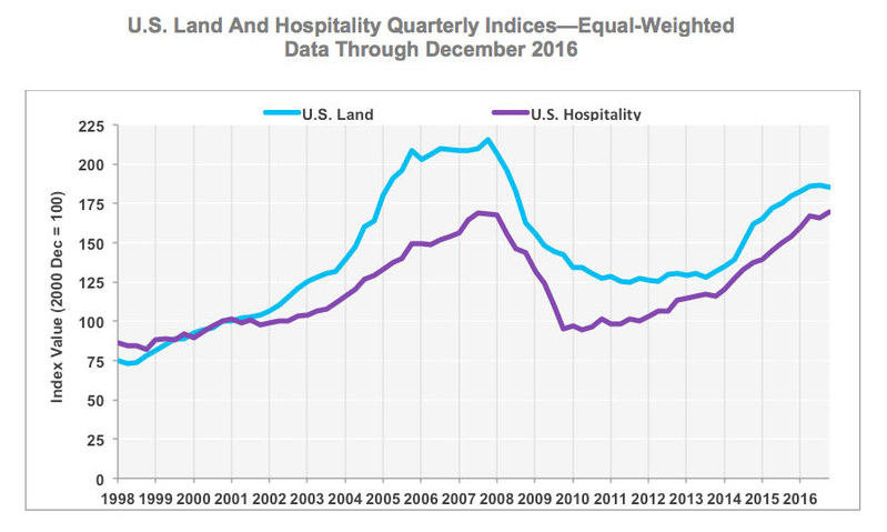 U.S. Land And Hospitality Quarterly Indices—Equal-Weighted (Data Through December 2016)