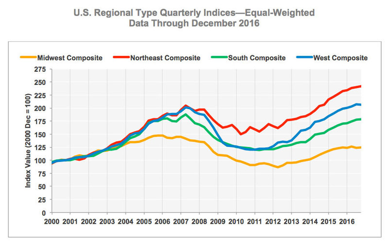 U.S. Regional Type Quarterly Indices—Equal-Weighted (Data Through December 2016)