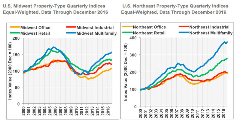 U.S. Midwest Property-Type Quarterly Indices and U.S. Northeast Property-Type Quarterly Indices (Equal-Weighted, Data Through December 2016)