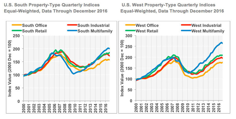 U.S. South Property-Type Quarterly Indices and U.S. West Property-Type Quarterly Indices (Equal-Weighted, Data Through December 2016)