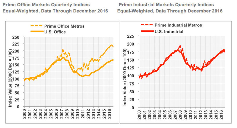 Prime Office Markets Quarterly Indices and Prime Industrial Markets Quarterly Indices (Equal-Weighted, Data Through December 2016)