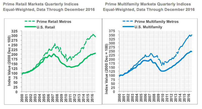 Prime Retail Markets Quarterly Indices and Prime Multifamily Markets Quarterly Indices (Equal-Weighted, Data Through December 2016)