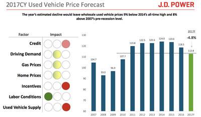 2017 Used Vehicle Price Forecast