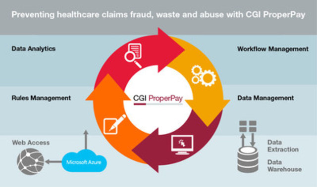 Reducing healthcare claims fraud, waste and abuse with CGI ProperPay (CNW Group/CGI Group Inc.)