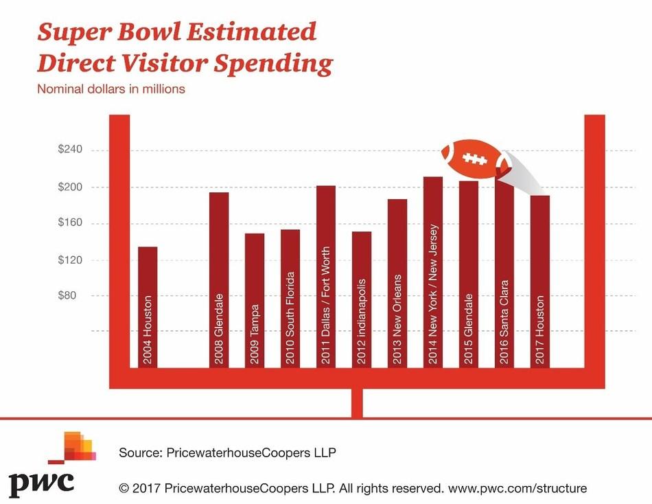 Super Bowl Estimated Direct Visitor Spending (Nominal dollars in millions)