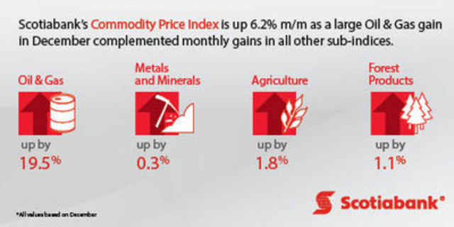 Scotiabank's Commodity Price Index report (CNW Group/Scotiabank)