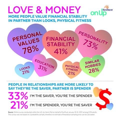 As we approach Valentine's Day, SunTrust found that 41 percent of Americans consider financial stability to be among the traits they find most important in a partner, ranking only behind personal values (78 percent) and personality (73 percent). Further, more people value financial stability than looks (21 percent) or physical fitness (21 percent), according to an online survey conducted in January 2017 by Harris Poll on behalf of SunTrust among over 2,000 U.S. adults.