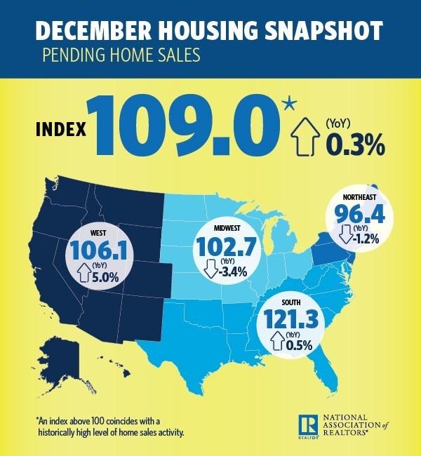 December Housing Snapshot (PRNewsFoto/National Association of Realtors)