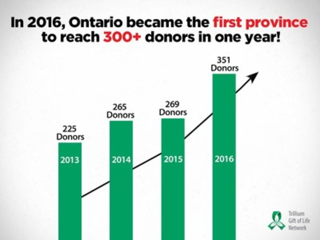 In 2016, Ontario became the first province to reach 300+ organ donors in one year. (CNW Group/Trillium Gift of Life Network)