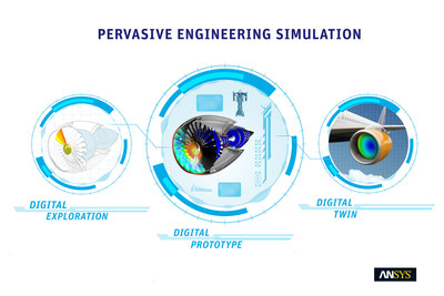 ANSYS 18, provides a new approach to engineering, deploying simulation across the entire product lifecycle - called pervasive engineering simulation.