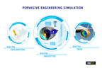 ANSYS Spurs Pervasive Engineering Simulation With Release 18