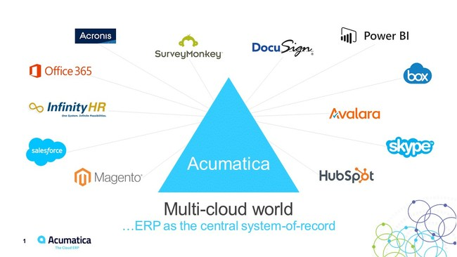 Multi-cloud World --ERP as the central system of record