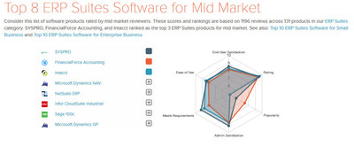SYSPRO ERP Software Ranks #1 in G2 Crowd List of Top 8 ERP Suites Software for Mid-Market