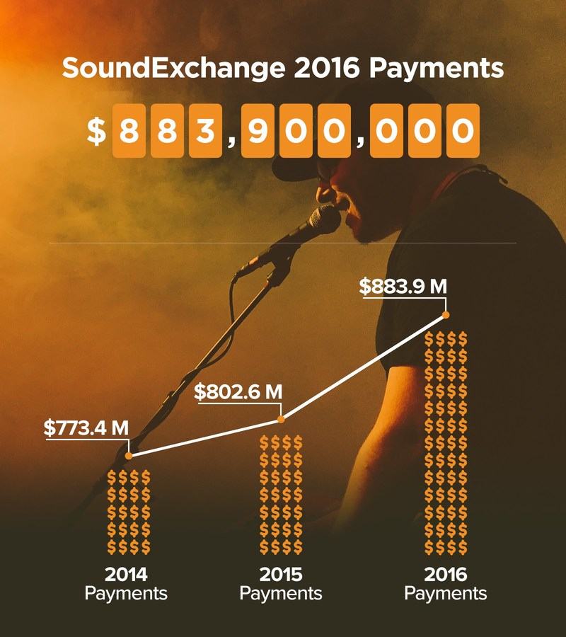 SoundExchange Payments 2014-2016