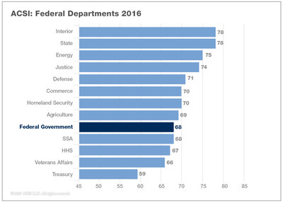2016 ACSI Federal Government Citizen Satisfaction by Department