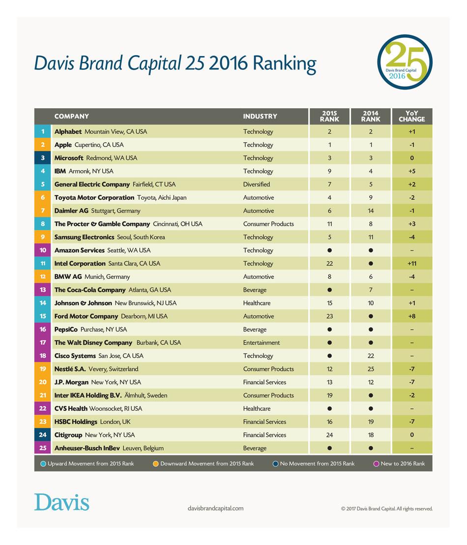 Davis Brand Capital 25 2016 Ranking