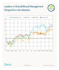 Leaders in Overall Brand Management Outperform the Markets