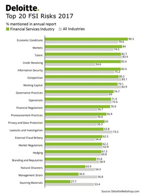Risk Top 20 for the Financial Services Industry Free report till February 28th (PRNewsFoto/Deloitte Webshop)