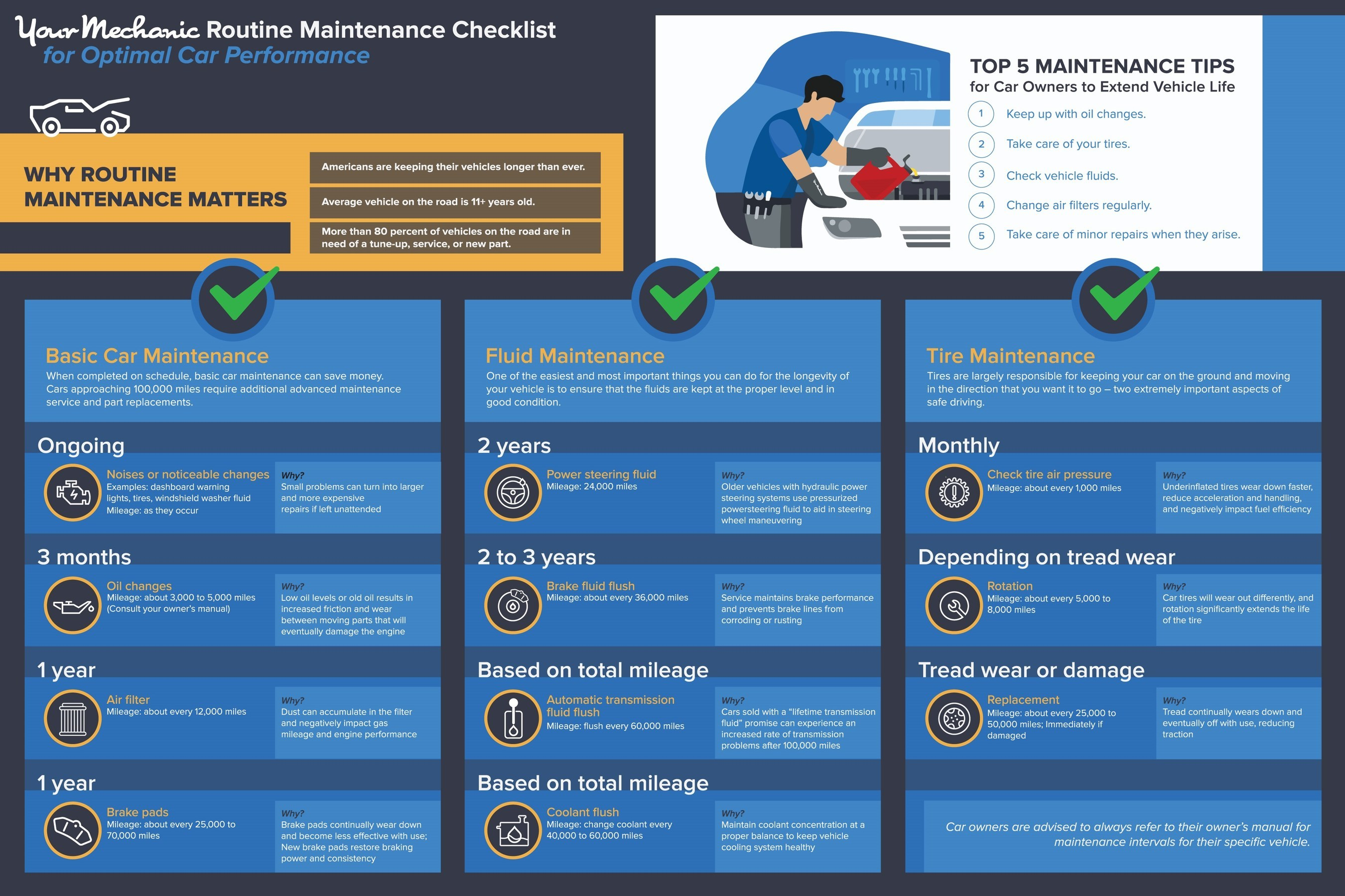 YourMechanic surveyed hundreds of mechanics from more than 30 states to compile the top tips car owners should follow as a guide to help extend the life of their vehicle. Recommendations include following basic maintenance schedules, monitoring fluid levels, and keeping an eye on tire wear and tear.