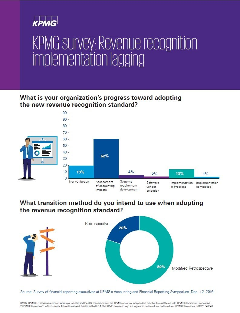 A majority of organizations remain in the early stages of implementing the new revenue recognition accounting requirements.