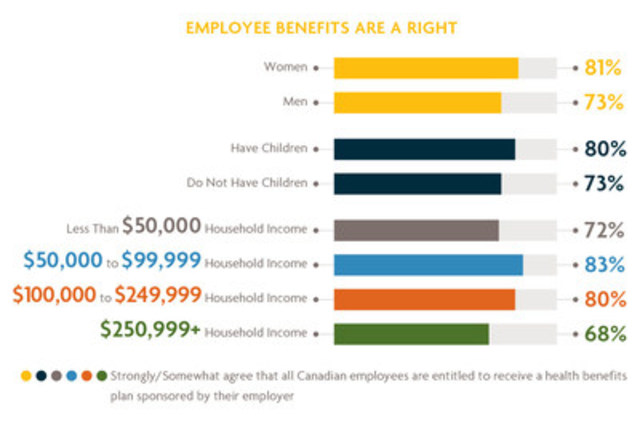 Employee Benefits are a right (CNW Group/Sun Life Financial Canada)