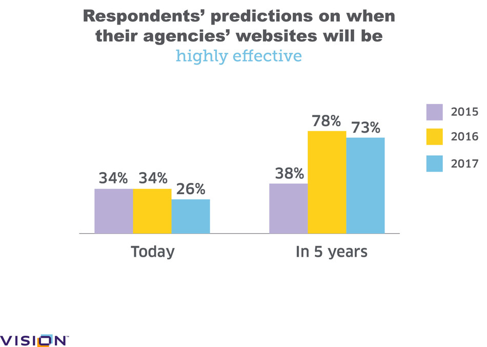 "In Vision's 3rd annual survey of local gov leaders, the number of respondents who rate their agency's website as ""highly effective"", shows a notable drop from last year's survey - to 26% from 34%. Nearly three-quarters of respondents (73%), however, predict their sites will be highly effective in 5 years, also slightly down from the previous two years."