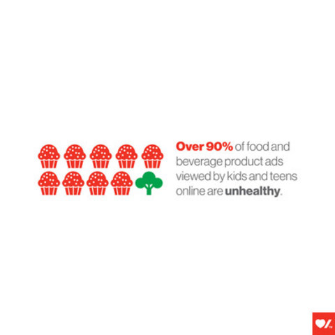 Over 90% of food and beverage product ads viewed by kids and teens online are unhealthy. (CNW Group/Heart and Stroke Foundation)
