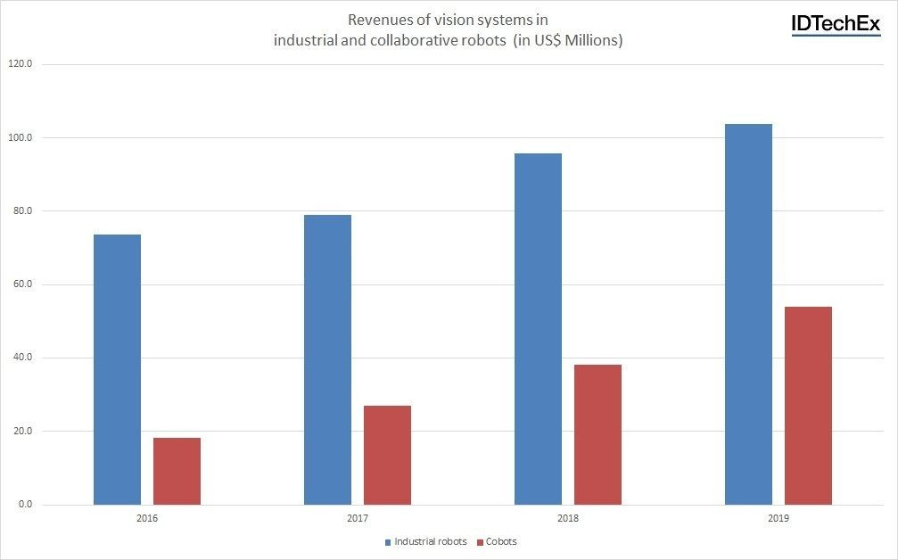 "Revenues of vision systems in industrial and collaborative robots. Source: IDTechEx Report ""Sensors for Robotics: Technologies, Markets and Forecasts 2017-2027: Machine vision, force sensing and sensor fusion: Enabling technologies for collaborative robots, advanced mobile robotics and autonomous driving"" (www.idtechex.com/roboticsensors) (PRNewsFoto/IDTechEx Ltd)"