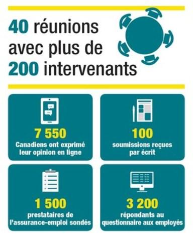 Infographie en français (Groupe CNW/Emploi et Développement social Canada)