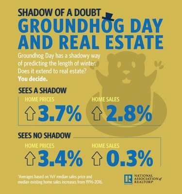 Can a groundhog and his shadow predict the strength of the housing market?