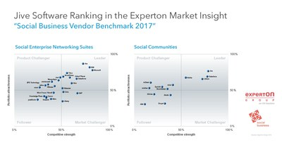 Jive Software has been ranked as a leader by Experton Group in the portfolio attractiveness and market position categories of their 2017 Social Business Vendor Benchmark report. (PRNewsFoto/Jive Software)