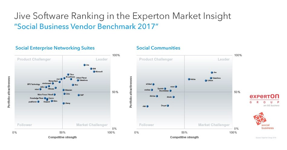Jive Software has been ranked as a leader by Experton Group in the portfolio attractiveness and market position categories of their 2017 Social Business Vendor Benchmark report.