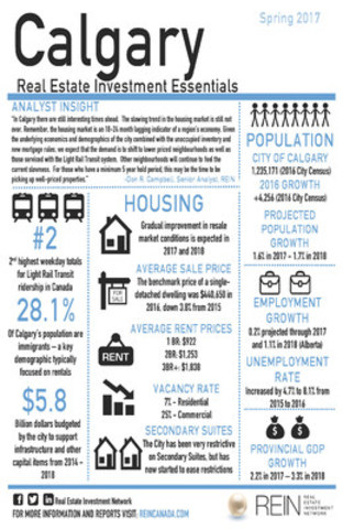 REIN's Executive Summary Infographic of Calgary (CNW Group/Real Estate Investment Network Ltd.)