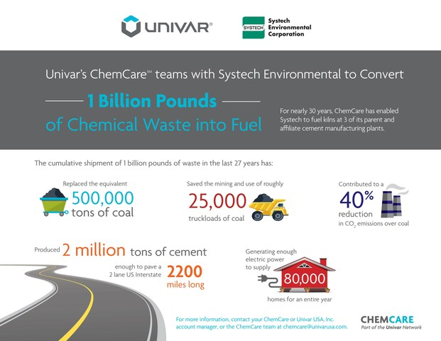 Univar's ChemCare and Systech Environmental Corporation convert 1 billion pounds of chemical waste into useable fuel.