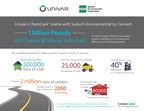 Univar's ChemCare and Systech Environmental Corporation Convert 1 Billion Pounds of Chemical Waste into Useable Fuel