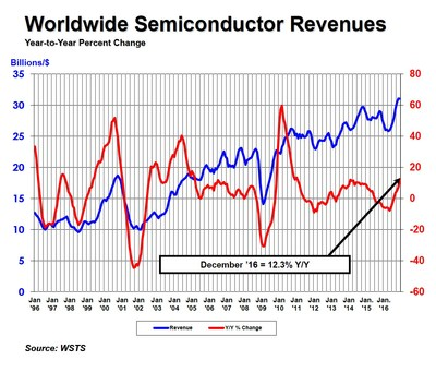 Worldwide semiconductor revenues by month.