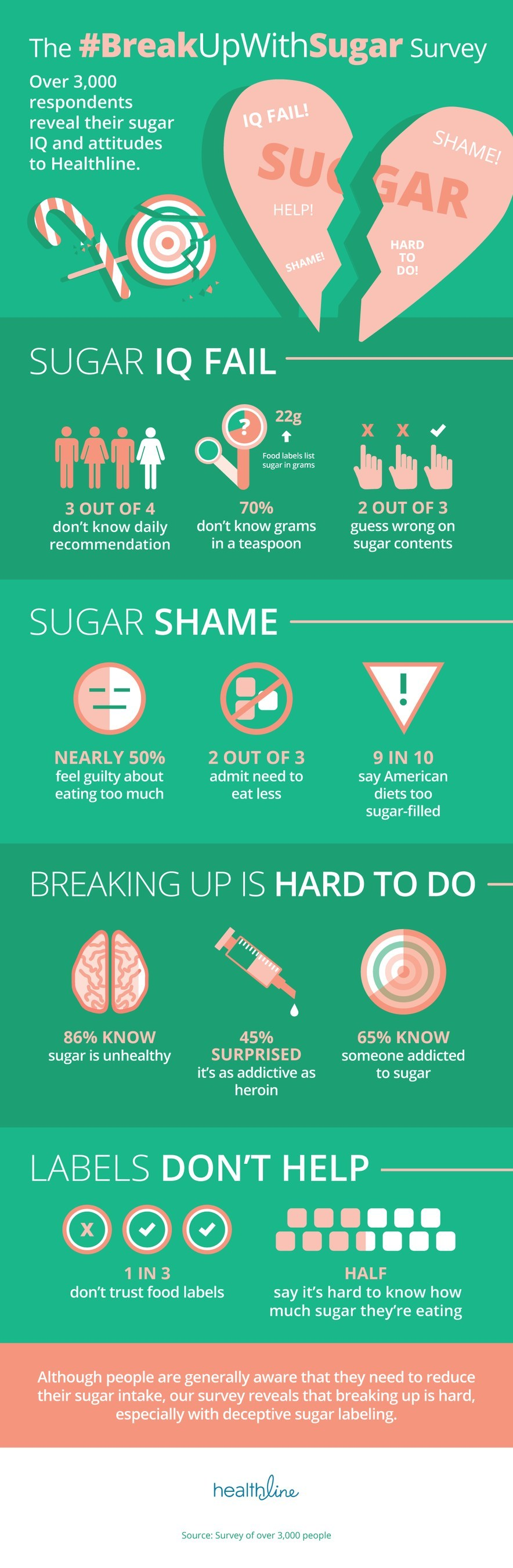 Healthline.com, the #2 health information website, conducted research among over 3,000 Americans on their knowledge of sugar and how it affects the body to gauge their relationship about their own sugar consumption and the effects it has on them. The Healthline Sugar Survey finds that while Americans are aware of the negative effects of sugar, they aren't doing much about it because they don't actually know how.