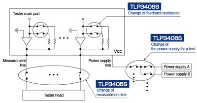 Semiconductor testers (example)