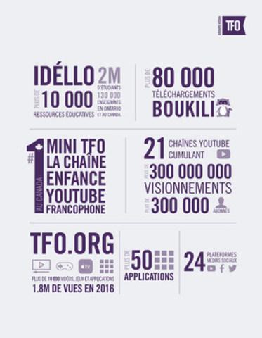En marge du 150e anniversaire du Canada, Groupe Média TFO dévoile son nouveau positionnement stratégique : Numérique, Éducatif et Francophone (Groupe CNW/Groupe Média TFO)