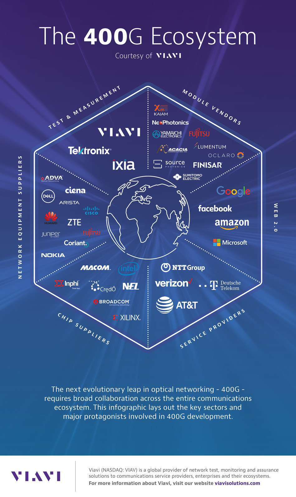 The next evolutionary leap in optical networking - 400G - requires broad collaboration across the entire communications ecosystem. This infographic lays out the key sectors and major protagonists involved.