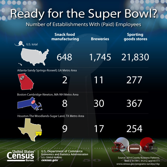 The U.S. Census Bureau shows the number of establishments with paid employees for snack food manufacturing, breweries and sporting goods stores for the U.S., Texas and the two Super Bowl team metropolitan areas.