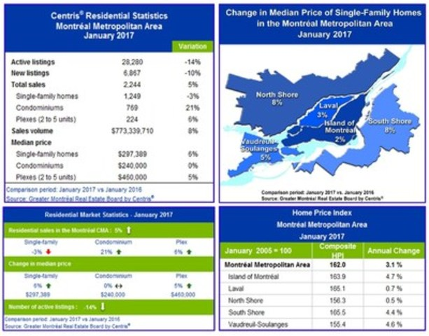 Centris® Residential Sales Statistics – January 2017 (CNW Group/Greater Montréal Real Estate Board)